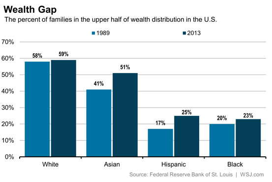 the race and gender wealth gap 2017-2-13 the racial wealth gap: how african-americans have been shortchanged  the racial wealth gap is much larger than the wage or income gap by race average wealth.
