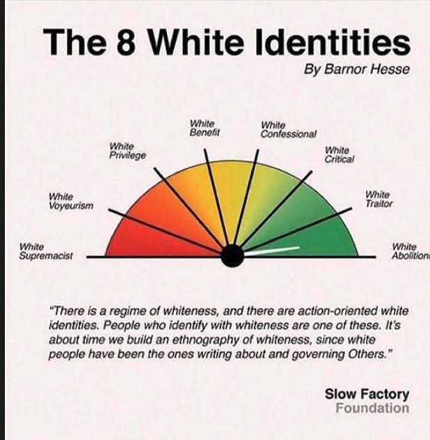 Chart of whiteness