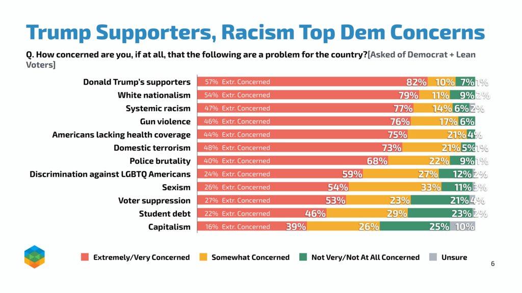 Democratic concerns
