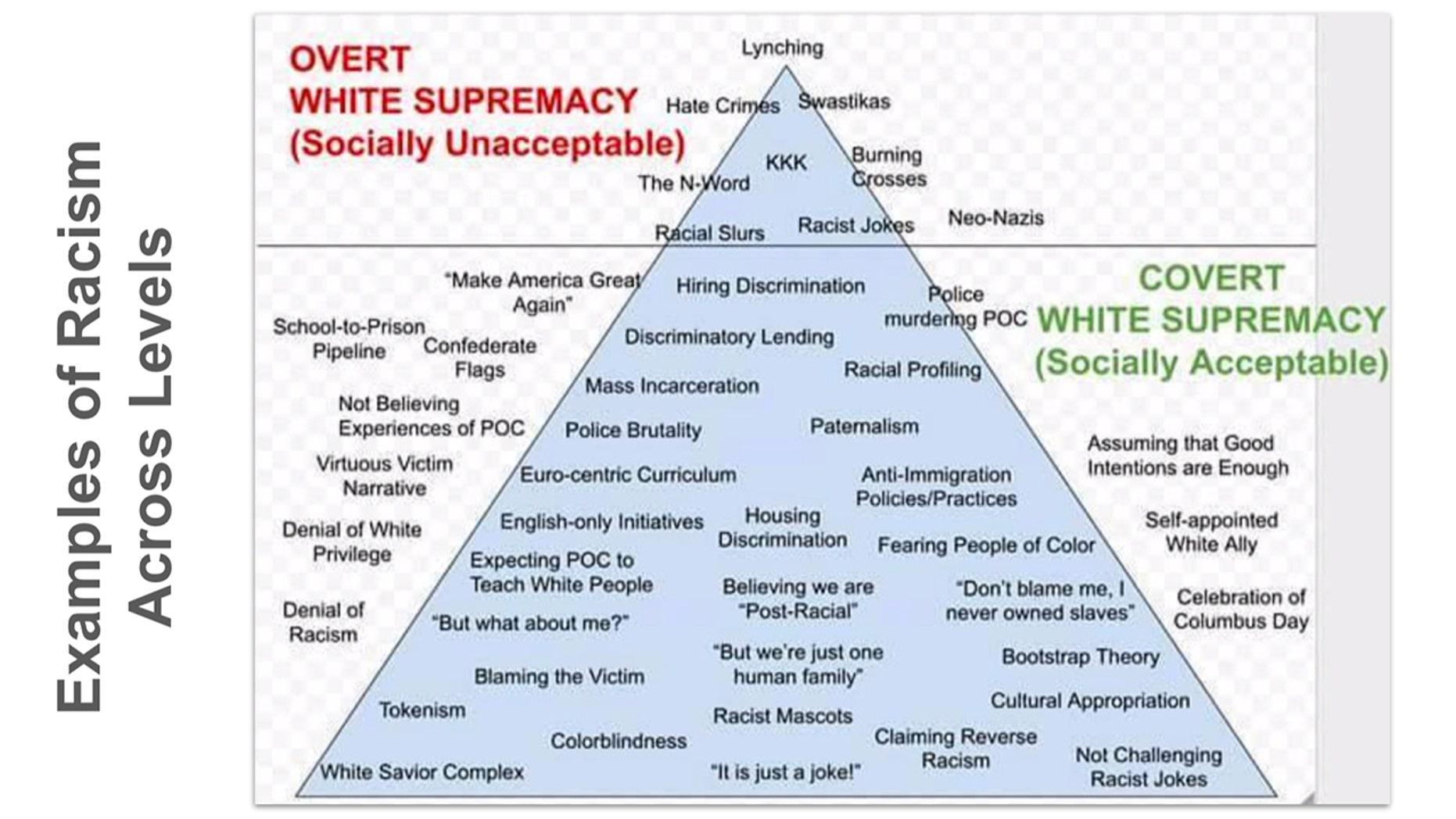 Triangle-Chart-Racism