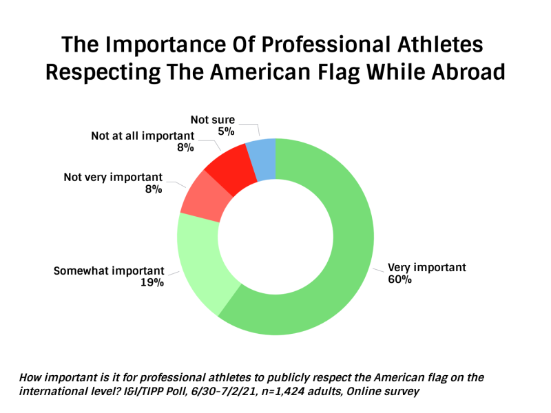 The-Importance-Of-Professional-Athletes-Respecting-The-American-Flag-While-Abroad1